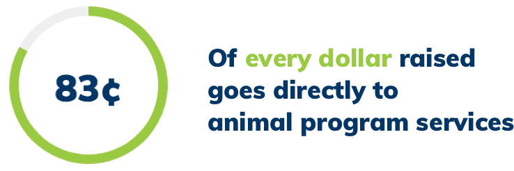 83 cents of every dollar goes directly to animal program services.